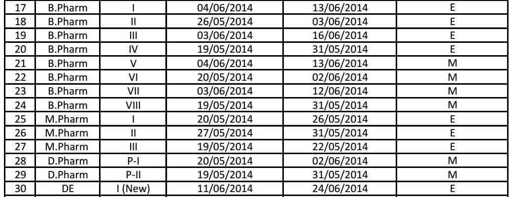 GTU B.pharm, M.pharm, and Diploma Pharmacy Exam Dates (Summer Exam 2014)