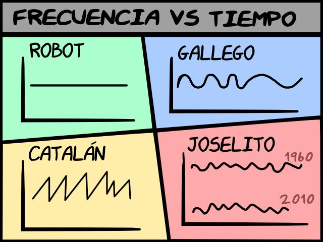 Frecuencia VS Tiempo