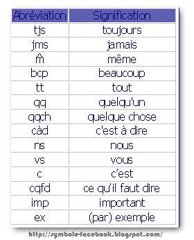 Symbole facebook, Les abréviations sms
