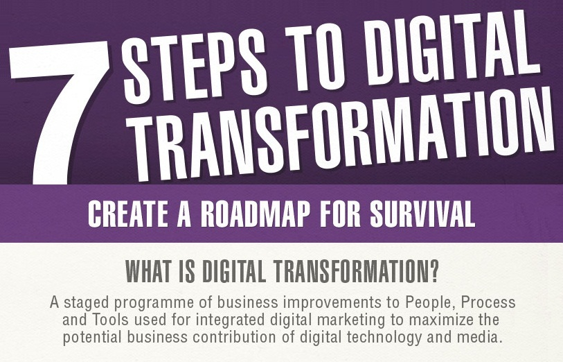 7 Steps guide to Digital Transformation - plan a successful journey to digital marketing world
