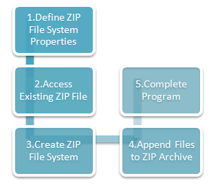 Steps to add a new file to a ZIP Archive in Java