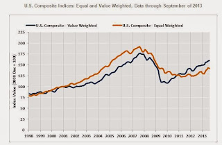 CoStar: Commercial Real Estate prices mostly unchanged in September, Up 8.4% Year-over-year
