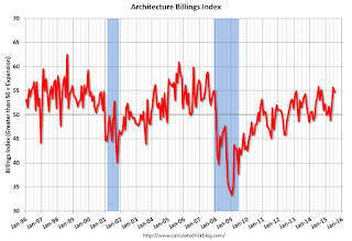 AIA: Architecture Billings Index indicated expansion in July