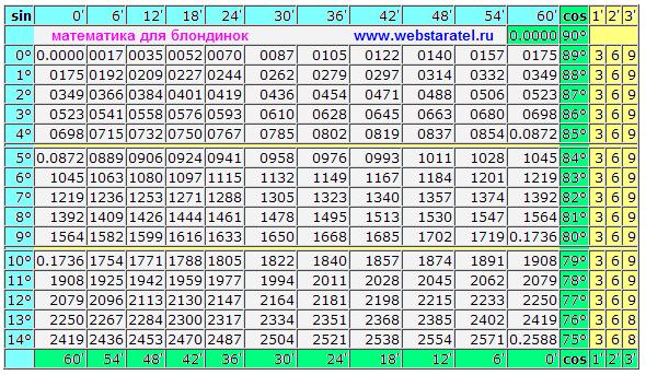 таблица брадиса онлайн - фото 6
