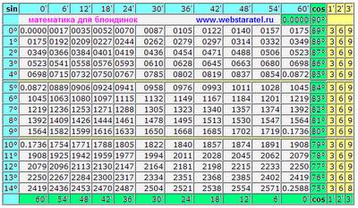 Таблица Брадиса синусы и косинусы. Таблица синусов и косинусов от 0 до 90 градусов с точностью до минуты угла. Математика для блондинок. Николай Хижняк.