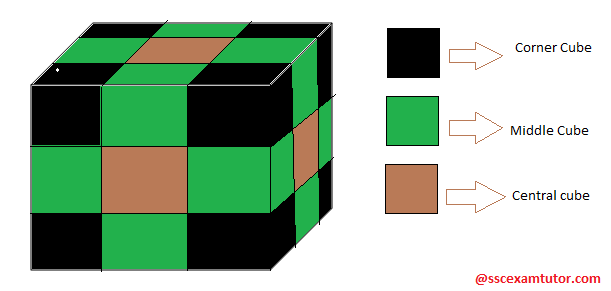 Cube and Dice Concept reasoning for ssc exams