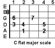 Guitar Trivia: C flat major guitar scale C Flat Major Scale