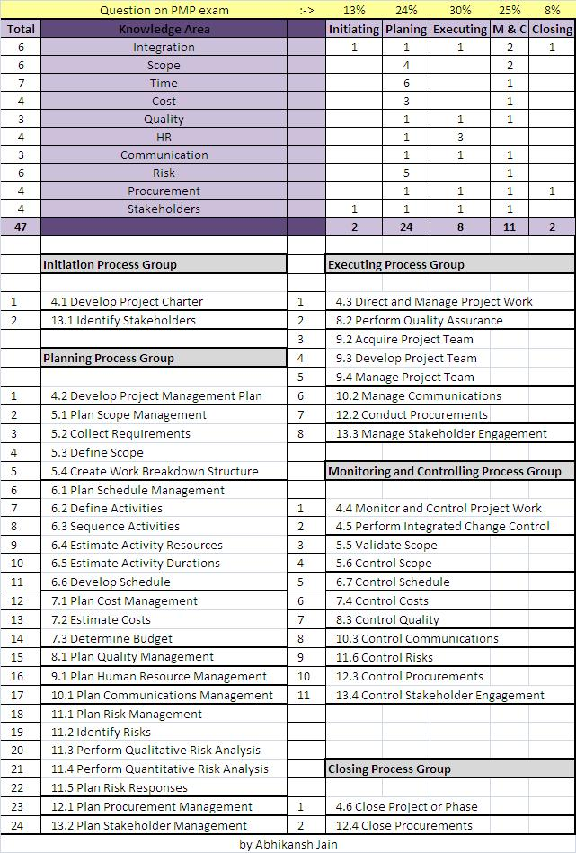 Project Management Professional Pmp Certification Pmp