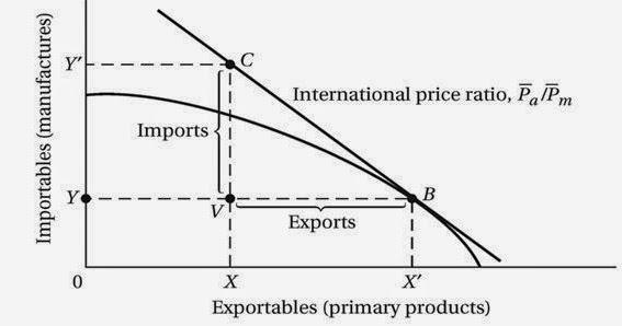 Sistem perdagangan skor z