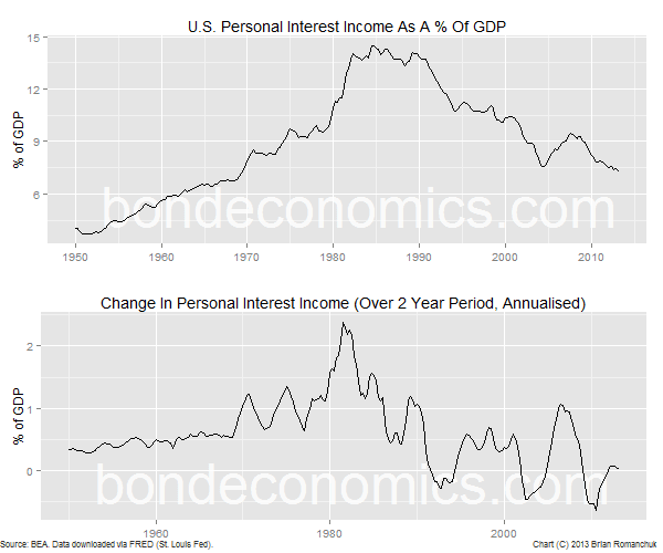Chart: U.S. Personal Interest Income, and how it changes over time.