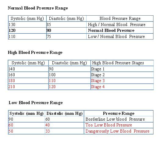 First Aid What Is Normal Blood Pressure Range