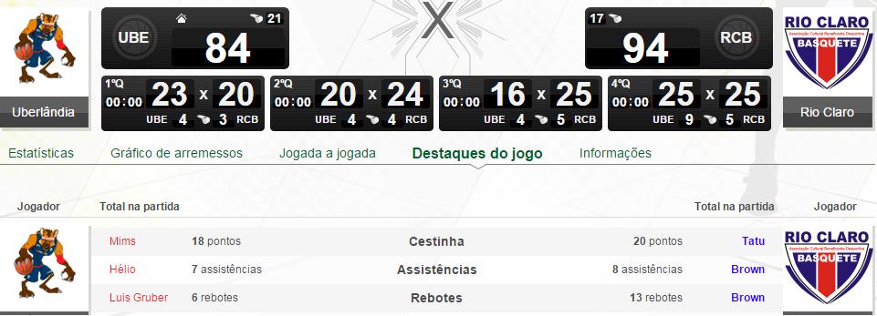 Final de jogo: Uberlândia 84 x 94 Rio Claro.