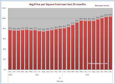 price per square foot - maricopa county