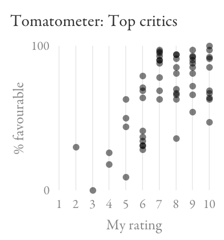 Scatter plot comparing top critics Tomatometer to my ratings