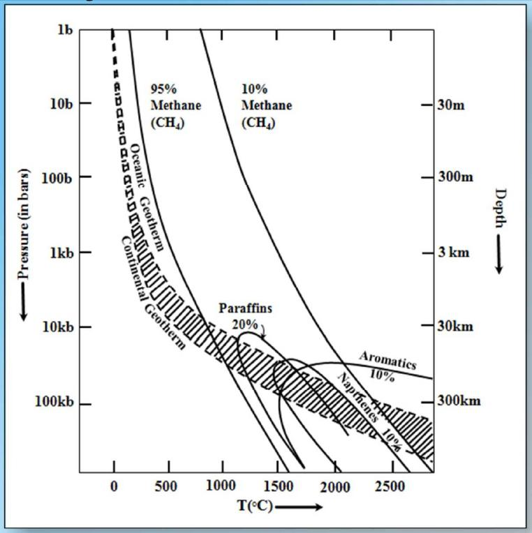 Abiotic oil abiogenic petroleum origin february 2011 stability of hydrocarbons at temperatures and pressures in the earth from chekaliuk 1976 methane ch4 is the most stable molecule of the hydrocarbons fandeluxe Choice Image