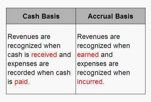 accounting versus cash based accounting essay The tools you need to write a quality essay or term  need to choose one of these methods of accounting: cash or  accounting for stock-based.
