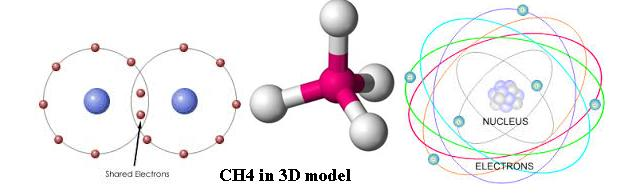 What Is The Definition Of Chemical Bond Bonds Types In Chemistry