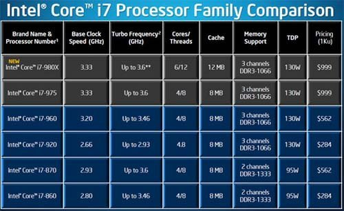 Tabel Intel Core i7