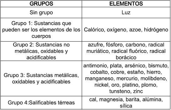 El fsico loco clasificacin periodica de los elementos a partir de clasificacin periodica de los elementos a partir de dalton urtaz Gallery