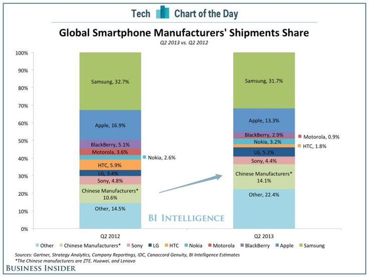 udziałw rynku smartfonów