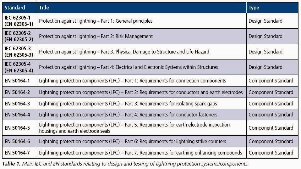 Conventional lightning protection system components part one standards for lightning protection systems greentooth Image collections