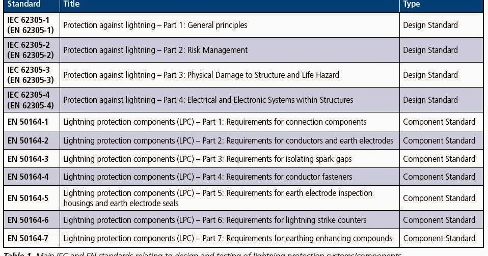 Conventional lightning protection system components part four conventional lightning protection system components part four electrical knowhow greentooth Image collections