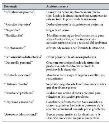 Afrontamiento.Psicología