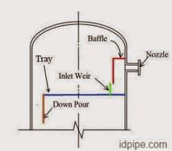 istilah istilah dalam pressure vessel