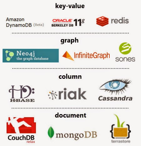 انواع پایگاه های داده NoSQL