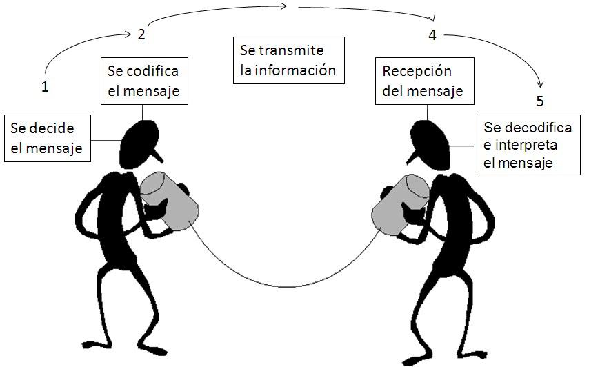 Circuito Del Habla : Galinda s el circuito del habla