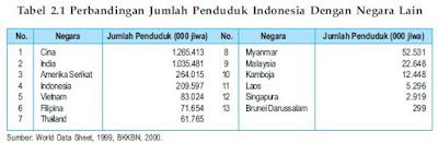 Dinamika Jumlah Penduduk Indonesia