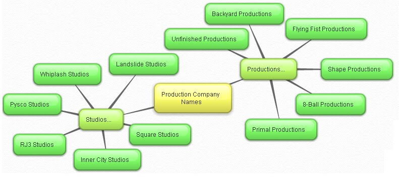 Film Production Business Plan || Safety On Road Essay