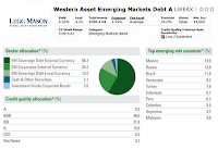Western Asset Emerging Markets Debt Fund information
