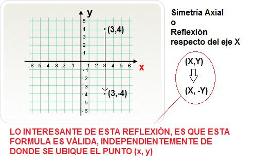 Recursos Matemáticos: Isometrías en Coordenadas Cartesianas - 8avo ...
