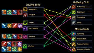SWTOR Crew Skills