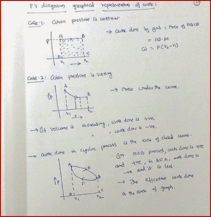Cyclic processreversible process and work done graphs iit jee and and some more graphs are as shown below ccuart Choice Image