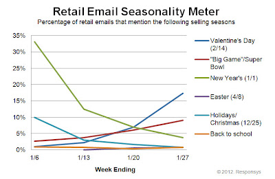 Click to view the Jan. 27, 2012 Retail Email Seasonality Meter larger