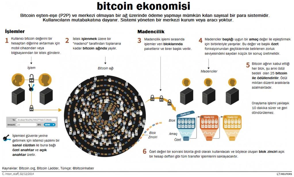 bitcoin-ekonomisi-turkce-grafik-anlatim