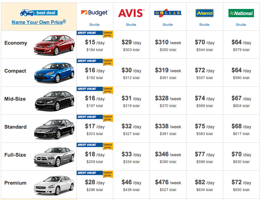 Save Money on Car Rentals  Car Rental Coupon Codes