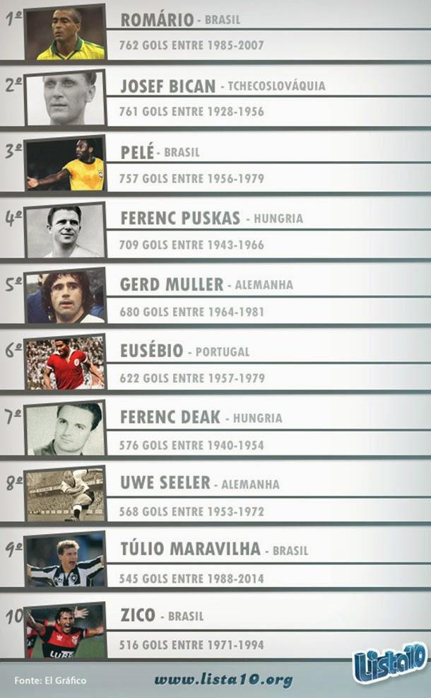 Os 10 maiores artilheiros em jogos oficiais