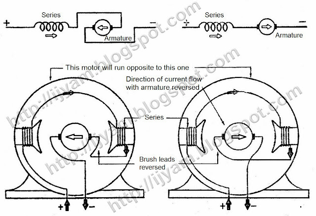 similiar armature motor wiring keywords how dc electric motors work in addition dc shunt motor wiring diagram