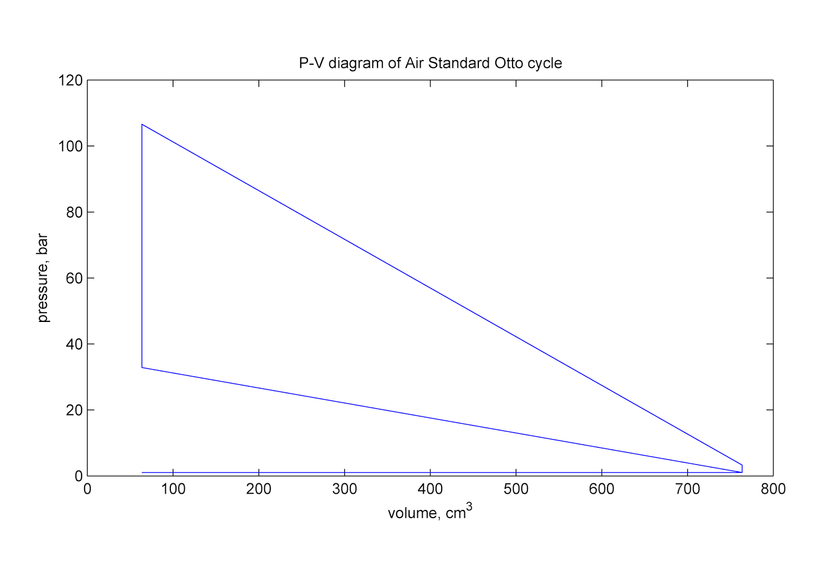heat transfer and applied thermodynamics a thermodynamics class  this figure shows an air standard otto cycle plotted in p v coordinates which was the result of the first assignment