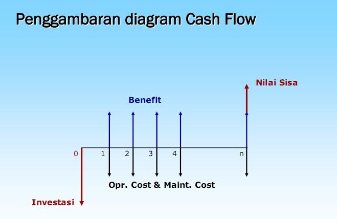 Diagram alir kas trusted wiring diagram blue tomorrow tugas bulan 1 ekonomi teknik rh niluh ayu blogspot com diagram aliran kas bagan aliran kas ccuart Gallery