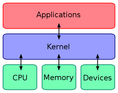 Portal P500! - Trocando o Kernel de seu Android!