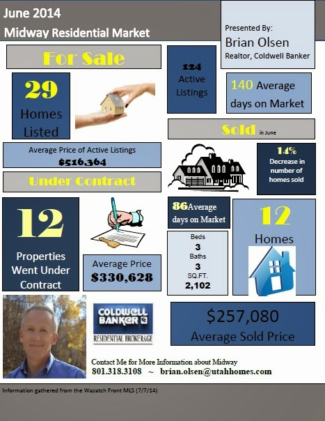 Midway Utah Real Estate