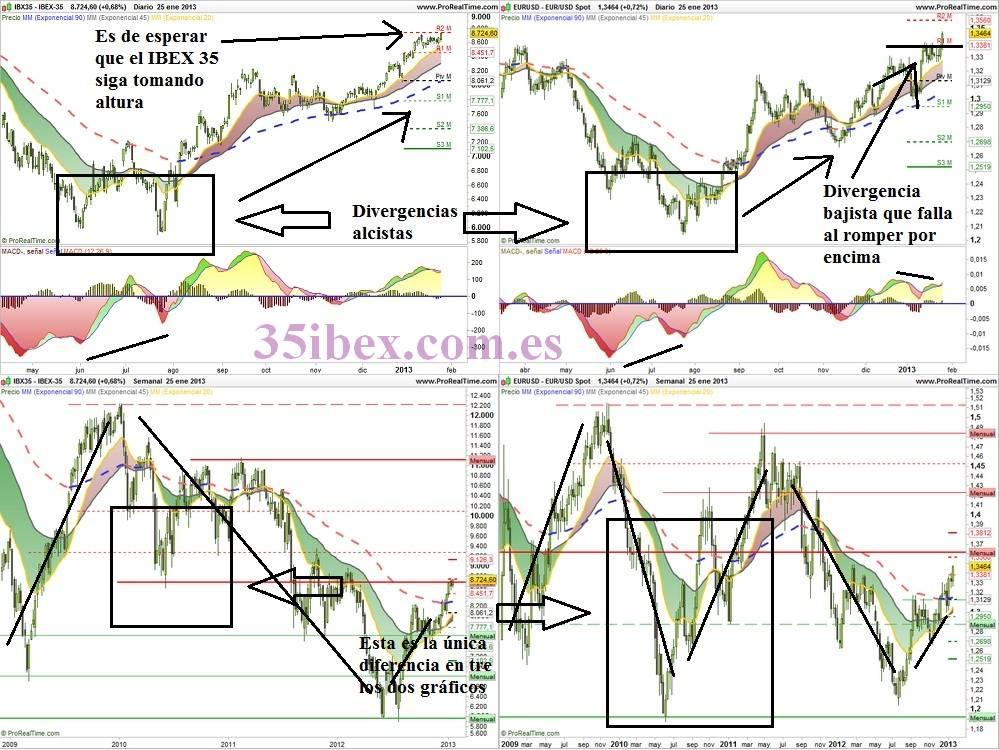 gráficos-diarios-y-semanales-con-la-correlación-ibex-35-eur-usd