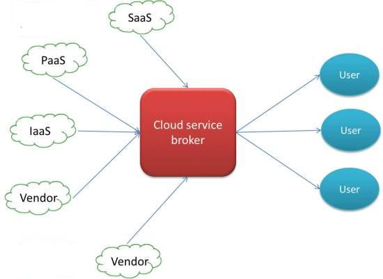 Cloud service broker role