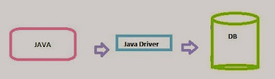 jdbc driver type 4 working
