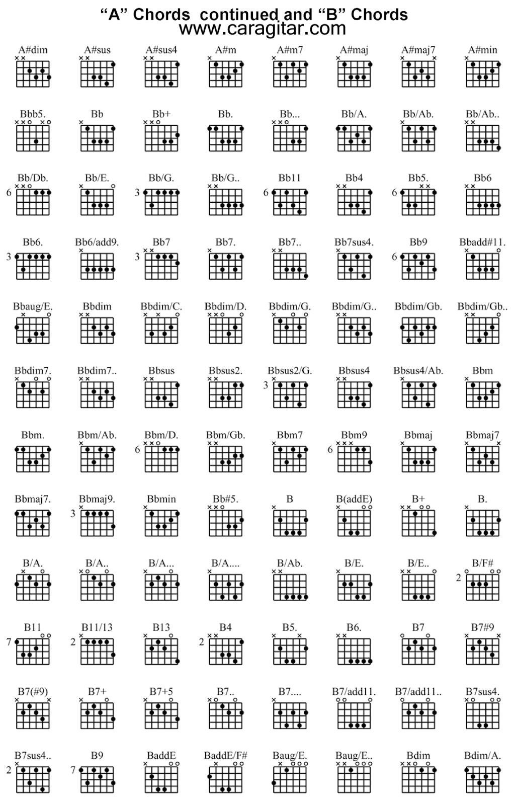 kunci gitar terlengkap a b