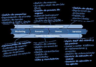 SAP CRM - Funcionalidades y Procesos